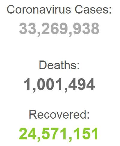 Jumlah kematian akibat Covid-19